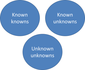 knownknowns